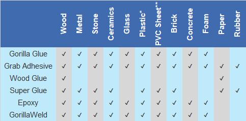 Gorilla compatibility table